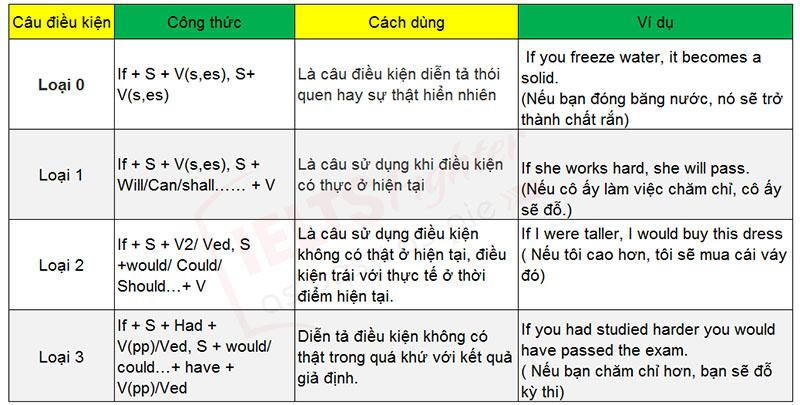 Các loại câu điều kiện trong tiếng Anh